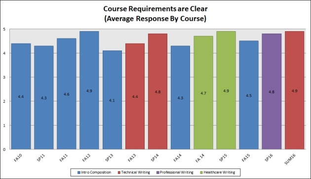 Course Requirements are Clear
