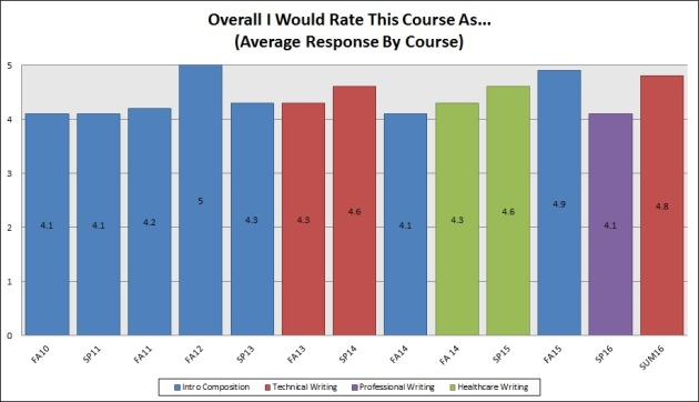 Rate Course As